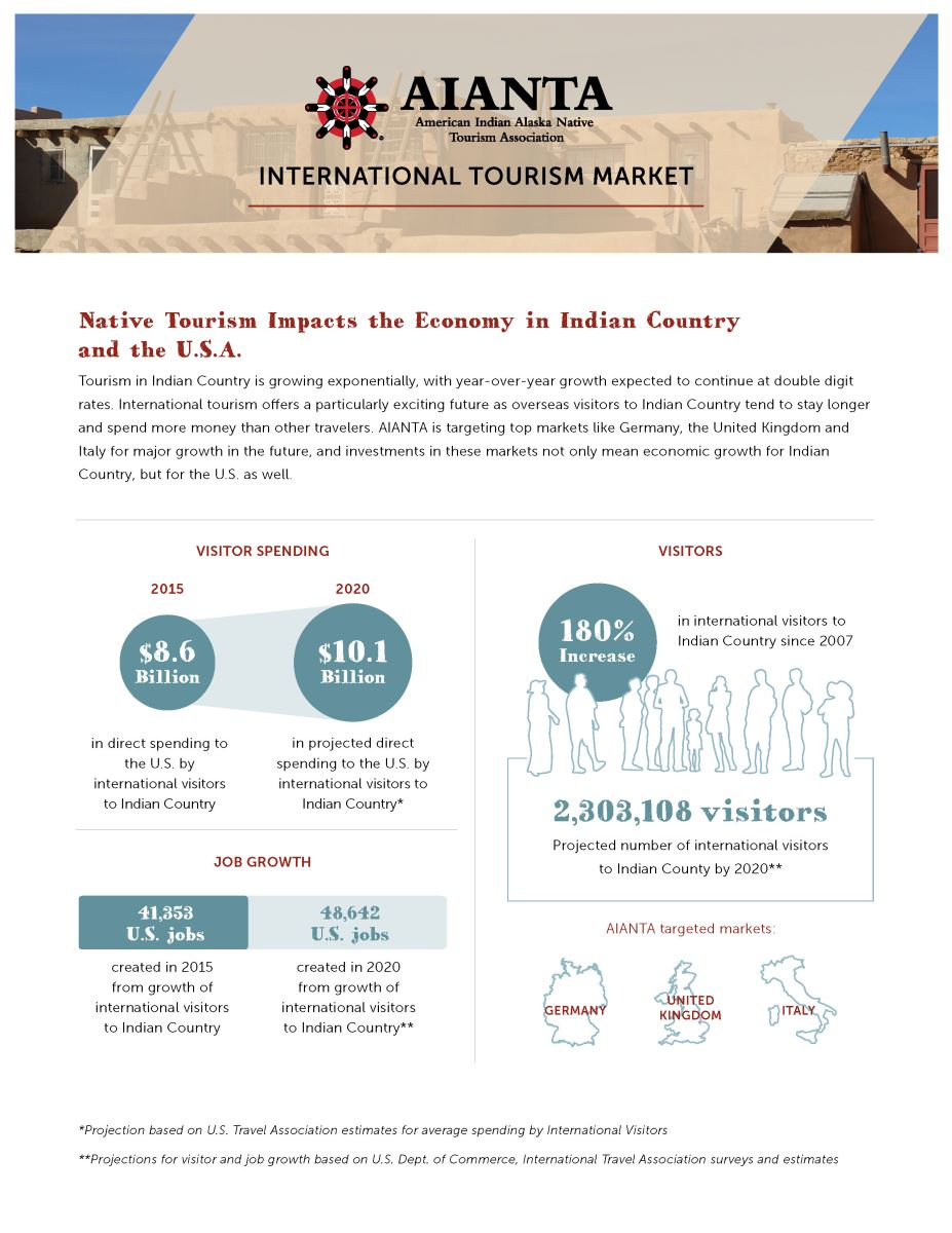 International Tourism Market